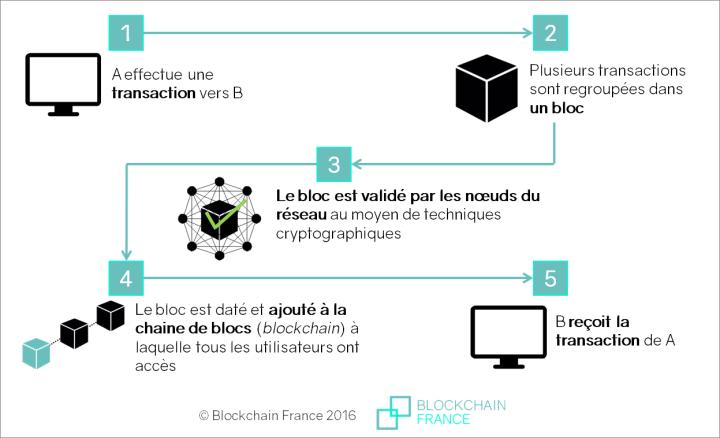 Le Bitcoin - Fonctionnement et succès