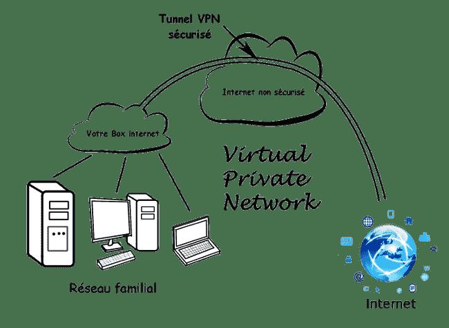 VPN - la sécurité et l'anonymat avec un seul outil
