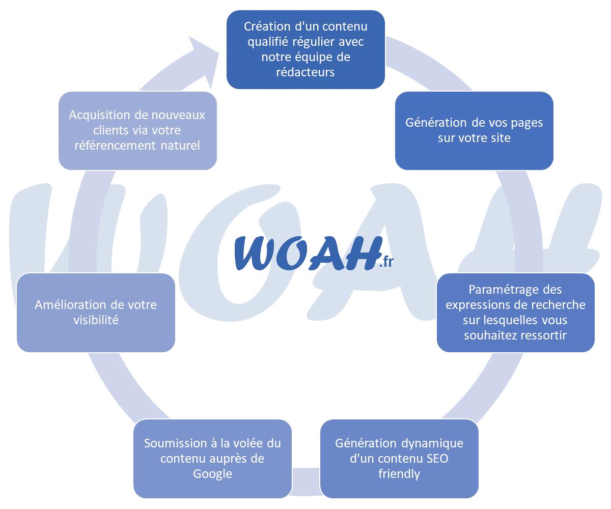 WOAH, la solution pour un référencement sans faille
